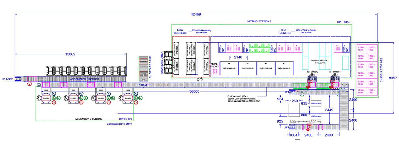 Conveyor System Design Case Study