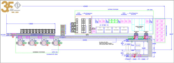 Conveyor System Design Case Study